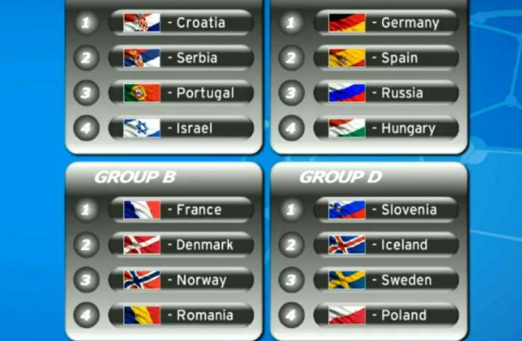 אליפות אירופה לנוער: ישראל עם קרואטיה, סרביה ופורטוגל